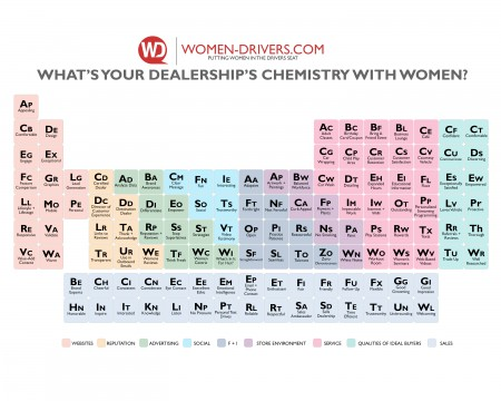 What's Your Dealership's Chemistry With Women